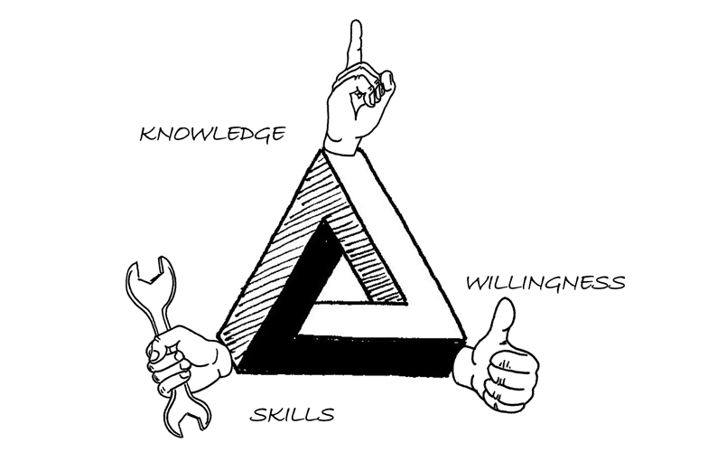 Knowlege-willingness-skills